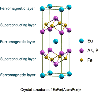 Fig. 3 Crystal structure of iron-based high-temperature superconductor