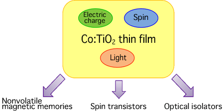 Fig. 1 Schematic of Co:TiO2 thin films and examples of their application as spintronics materials