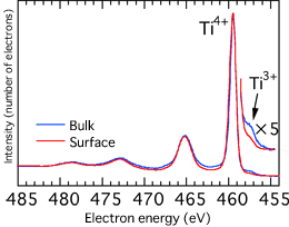 Fig. 2 Photoelectron spectrum of Ti