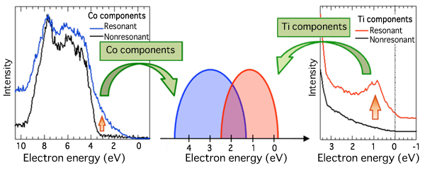 Fig. 4 Resonant photoelectron spectra of Co and Ti