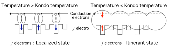 Fig. 1 Changes in <em>f</em> electrons