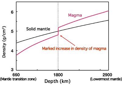 Fig. 3 Changes in density of solid mantle and magma deep in the mantle