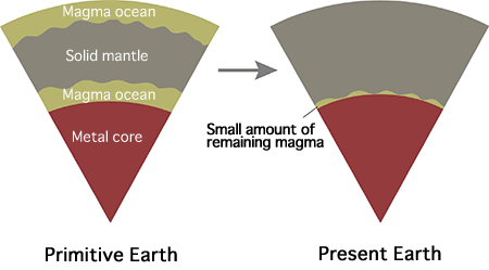 Fig. 4 Magma ocean in primitive Earth and its subsequent change