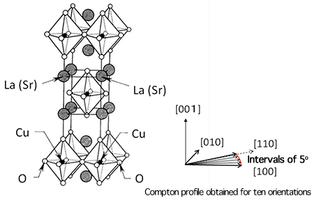 Fig.1:Crystal structure of La2-xSrxCuO4, a high-temperature cuprate superconductor, and crystal orientation measured by Compton scattering