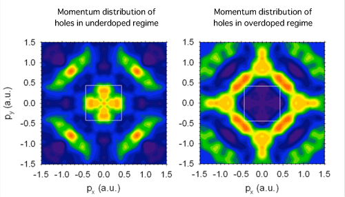 Fig. 3 Momentum distribution of holes (experimental result)