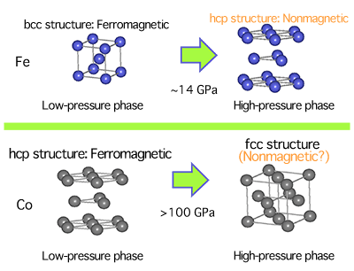 Fig. 1	High-pressure-induced structural phase transition and magnetism in Fe and Co