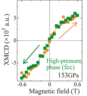 Fig. 4 XMCD with respect to magnetic field in high-pressure phase