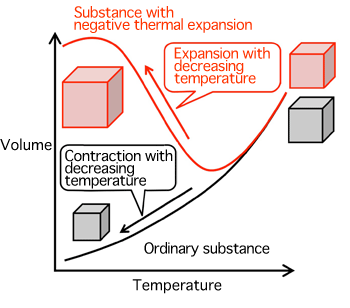 Fig. 1	Schematic of positive and negative thermal expansion