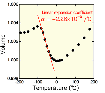 Fig. 3 Change in volume of SrCu3Fe4O12 with temperature
