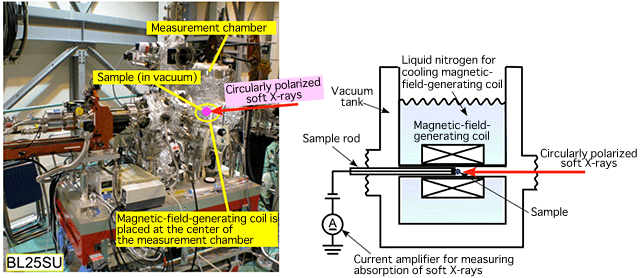 diagram labeled, for fluoroscopy, 100 kv battery operated portable, parts labeled, on x ray generator schematic