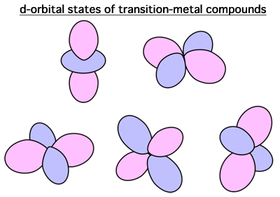 Fig. 1	d-orbital states of transition-metal compounds