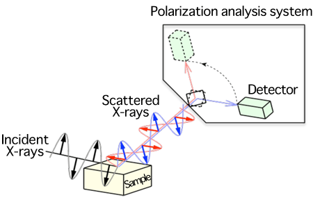 Fig. 2 	Schematic of polarization analysis experiment