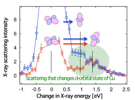 Fig. 3 Resonant inelastic X-ray scattering spectrum of KCuF3