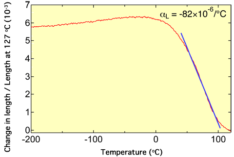 Fig. 2 	Change in length of Bi0.95La0.05NiO3 with temperature measured using strain gauge