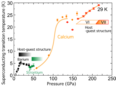 Fig. 3 	Change in superconducting transition temperature of alkaline-earth metal elements with pressure