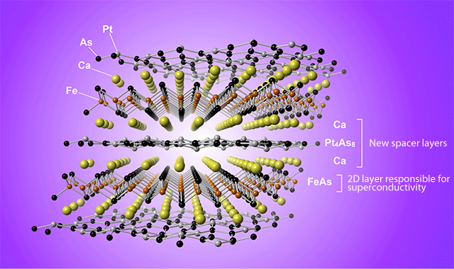 Fig. 1 Atomic arrangement of new iron-platinum-based superconductor, Ca10(Pt4As8)(Fe2-xPtxAs2)5