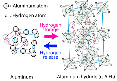Fig. 1 Crystal structures of aluminum (Al) and aluminum hydride (α-AlH3)