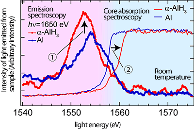 Fig. 4 Electronic states of aluminum (blue) and aluminum hydride α-AlH3 (red) determined by emission spectroscopy and core absorption spectroscopy