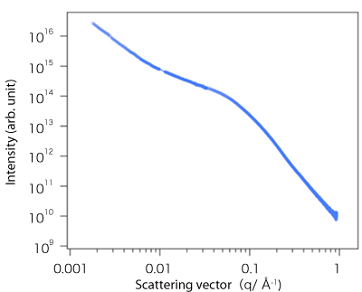 Fig. 4 one-dimensional scattering profile obtained by superimposing 2D-USAXS and 2D-SAXS images (lower)