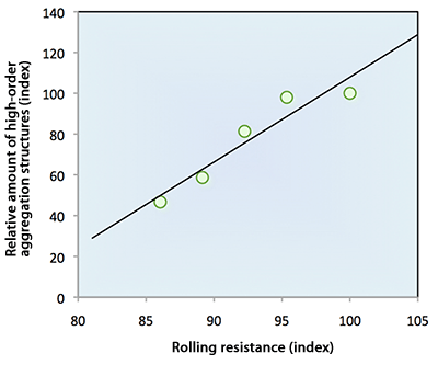 Fig. 5 Relationship between the amount of high-order aggregation structures and rolling resistance (fuel efficiency)