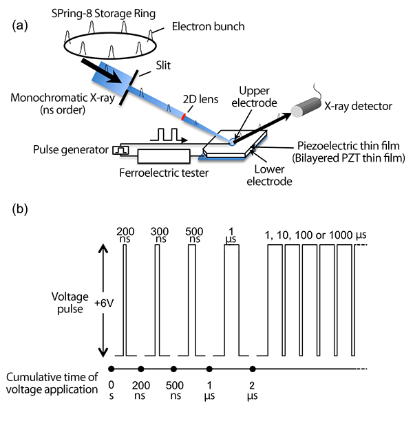 Fig.1 Measurement system enabling high-speed stroboscopic photography