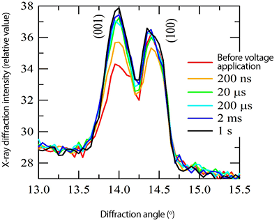 Fig.2 High-speed change in X-ray diffraction intensity profile of thin-film surface