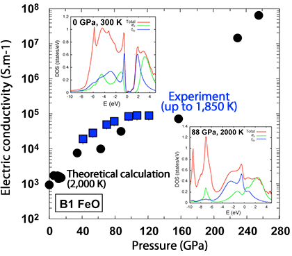 Fig.3 Experimental setup of time-domain interferometry and time spectra