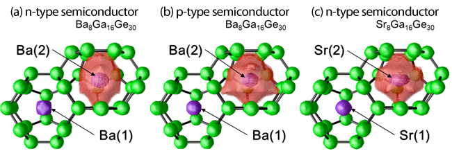 Fig.1. Three different cage structures of type 1 clathrate compounds: the guest atom and its rattling range (the extent of the region within which the guest atom exerts influence) are shown in pale purple.
