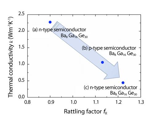 Fig.2. Contribution from rattling to thermal conduction.