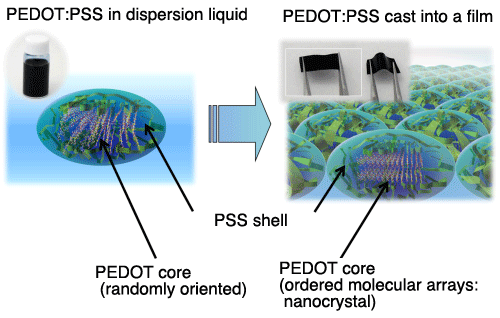 Fig. 1. PEDOT:PSS micelles*4 in dispersion liquid (left), and the structure model of PEDOT:PSS film (right)
