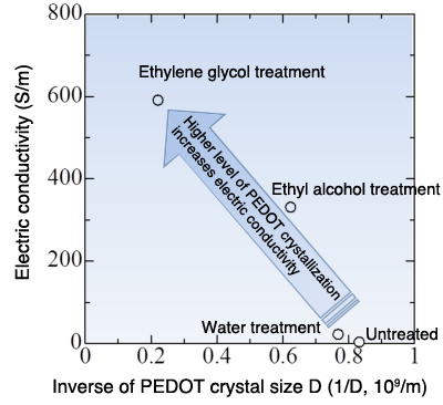 Fig. 2. Electric conductivity vs. degree of PEDOT crystalization