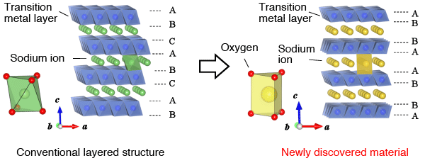 Research Results Strongly Suggest The Feasibility Of A Sodium Ion