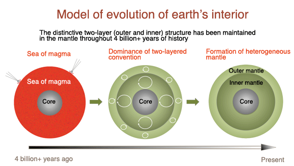 The Earth's Mantle Has a Two-Layer Structure with ...