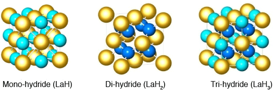 Fig.2. Crystal structures of three hydrides: varied hydrogen concentrations in a face-centered metallic lattice.