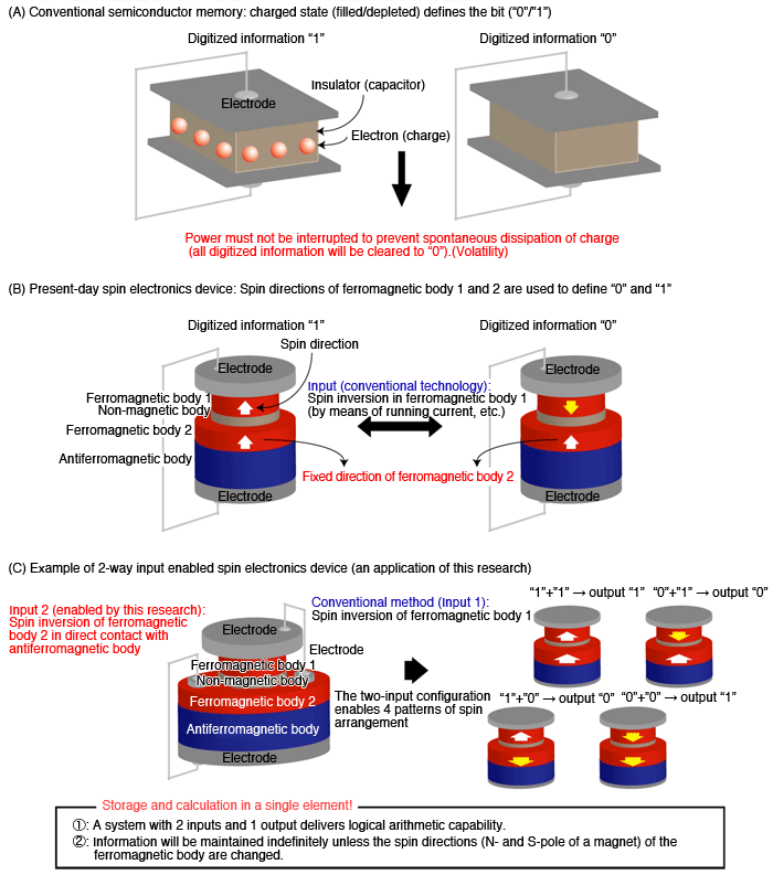 Fig.4. Comparison: conventional semiconductor memory, spin memory (spin electronics), and the new spin memory based on the results of this research