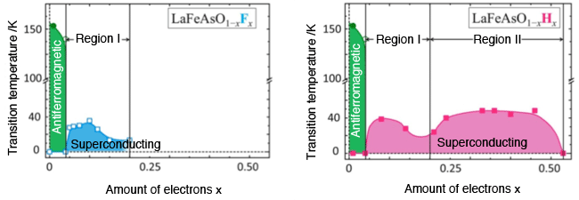 Fig.1. Superconducting transition temperature (<em>T</em><sub>c</sub>) vs. Doped electron concentration