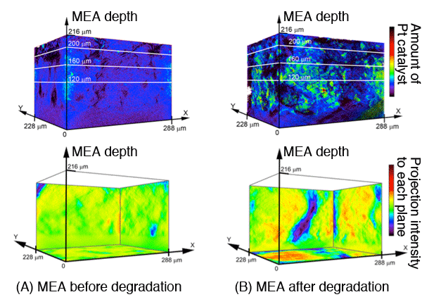 Fig.2. 3D distribution of Pt catalyst on the cathode catalyst layer in a fuel cell MEA, as revealed by X-ray laminography XAFS measurement.