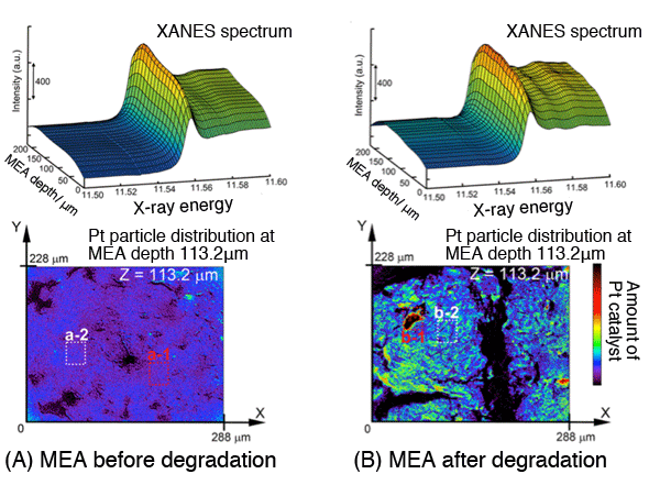 Fig.3. (Upper) Depth profile of X-ray laminography XANES spectrum (along the membrane junction) of MEA. (Lower) 2D imaging of Pt catalyst quantity present on a plane separated from electrolyte membrane by 113.2μm.