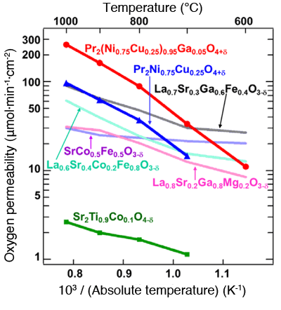 Fig. 1 Temperature dependencies of oxygen permeability in various mixed conductors.