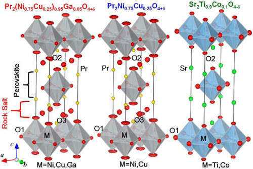 Fig. 2 The crystal structures of the three oxides at room temperature - Pr2(Ni0.75Cu0.25)0.95Ga0.05O4+δ, Pr2Ni0.75Cu0.25O4+δ and Sr2Ti0.9Co0.1O4-ε - as revealed through structural analysis based on neutron diffraction data.