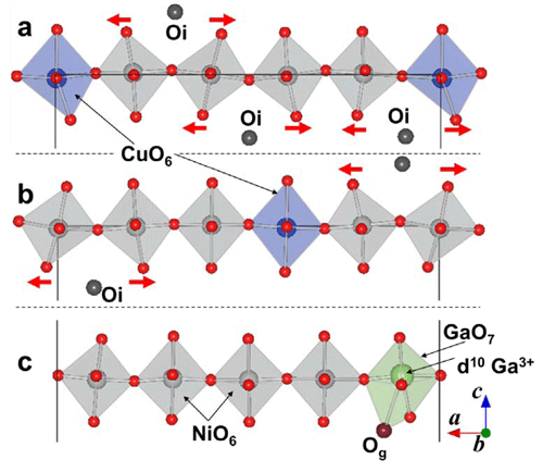 Fig. 3 A part of the atomic arrangement Pr40Ni15Cu4GaO86 determined by first-principle calculation.*