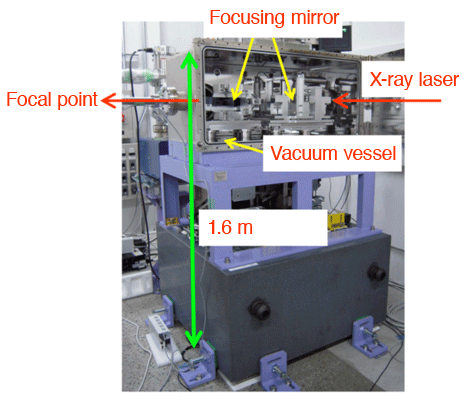 Fig.3 High precision alignment adjusting equipment for the focusing mirror