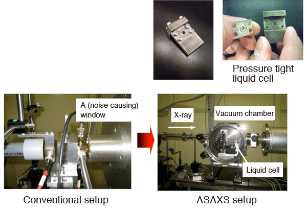Fig. 4: ASAXS equipment used in this study: comparison with the conventional method
