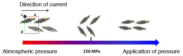 Fig. 1  Change in arrangement of DNTT molecules with pressure