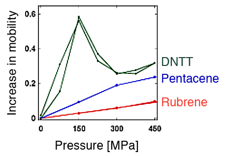 Fig. 2	Gigantic pressure effect, in which the mobility*2 of an organic semiconductor markedly increases with pressure at low pressures, and negative pressure effect, in which the mobility decreases at high pressures
