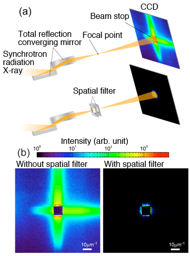 Fig. 1	(a) Schematic of optical system of high-resolution X-ray ptychography and (b) intensity distribution taken by charge-coupled device (CCD)