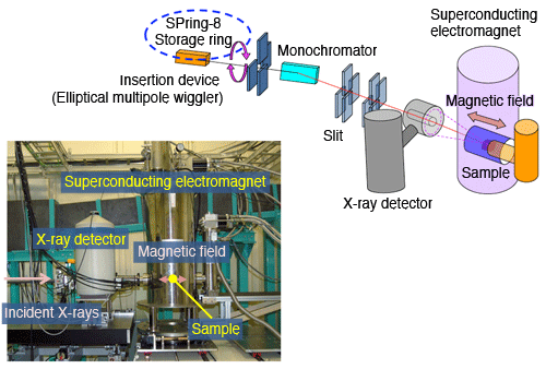Fig. 3	Magnetic Compton scattering system