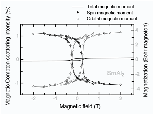 Fig. 4	Separate magnetic hysteresis loops of spin and orbital magnetic moments