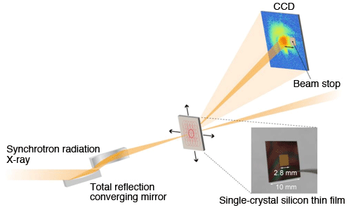 Fig. 1	Experimental configuration of Bragg X-ray ptychography for single-crystal silicon thin film