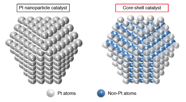 Fig. 1	Schematics of Pt nanoparticle catalyst and core-shell catalyst